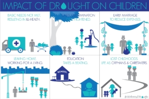 Impact of Drought on Children   Child Rights Organization   NGO in India