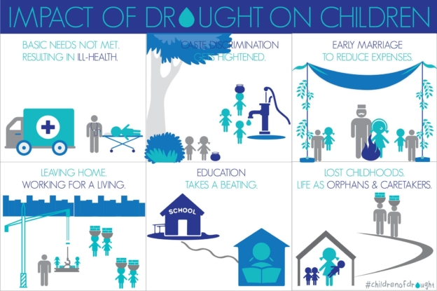 Impact of Drought on Children | Child Rights Organization | NGO in India