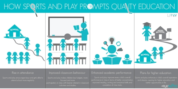 How Sports and Play Prompts Quality Education   Child Rights Organization   NGO in India
