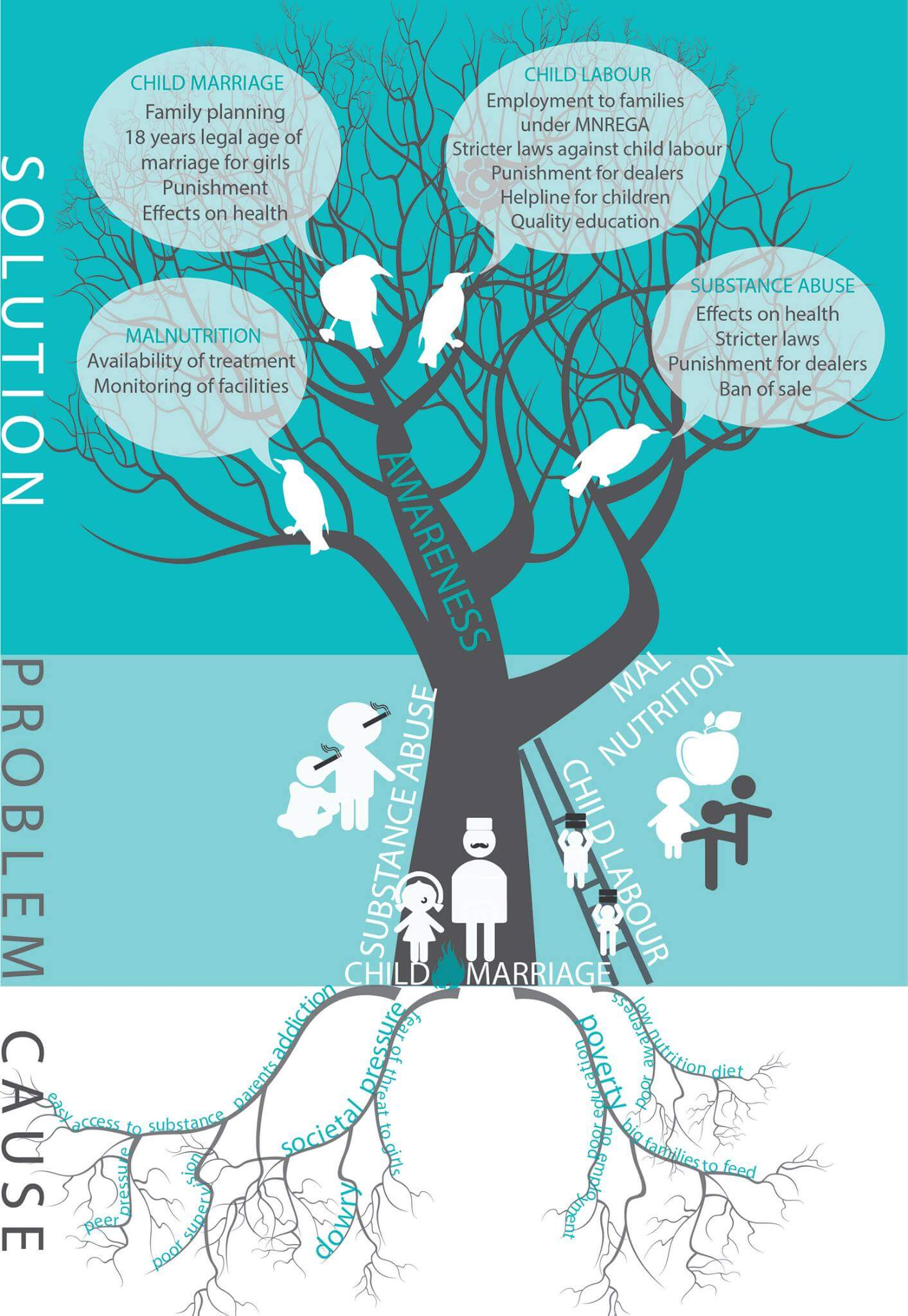 The Problem Tree of Child Abuse | Child Rights Organization | NGO in India